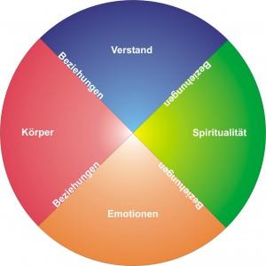 MWG218 Medicine Wheel Individual Health & Balance German
